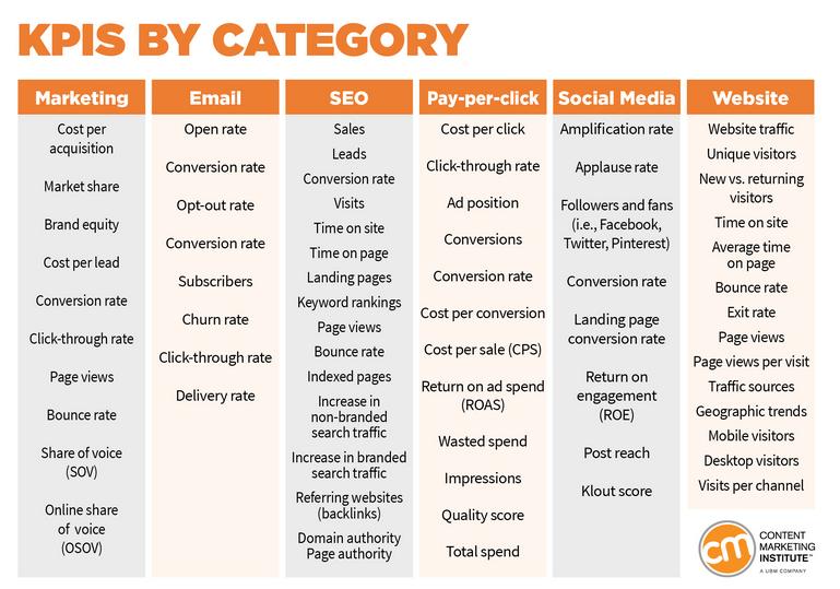 KPI content marketing metrics
