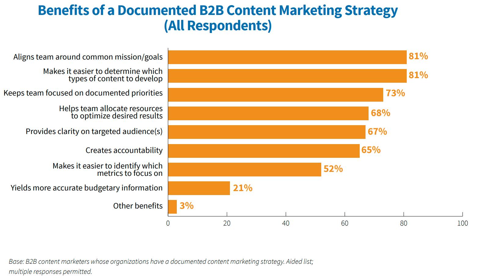 Vantaggi strategia di content marketing documentata